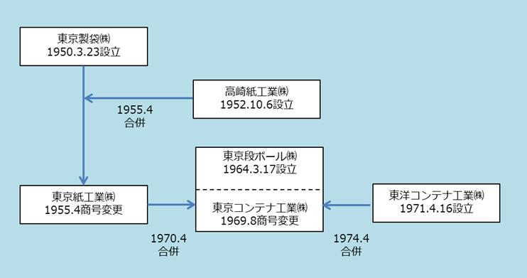 東京製袋設立~1974年東京コンテナ工業誕生
